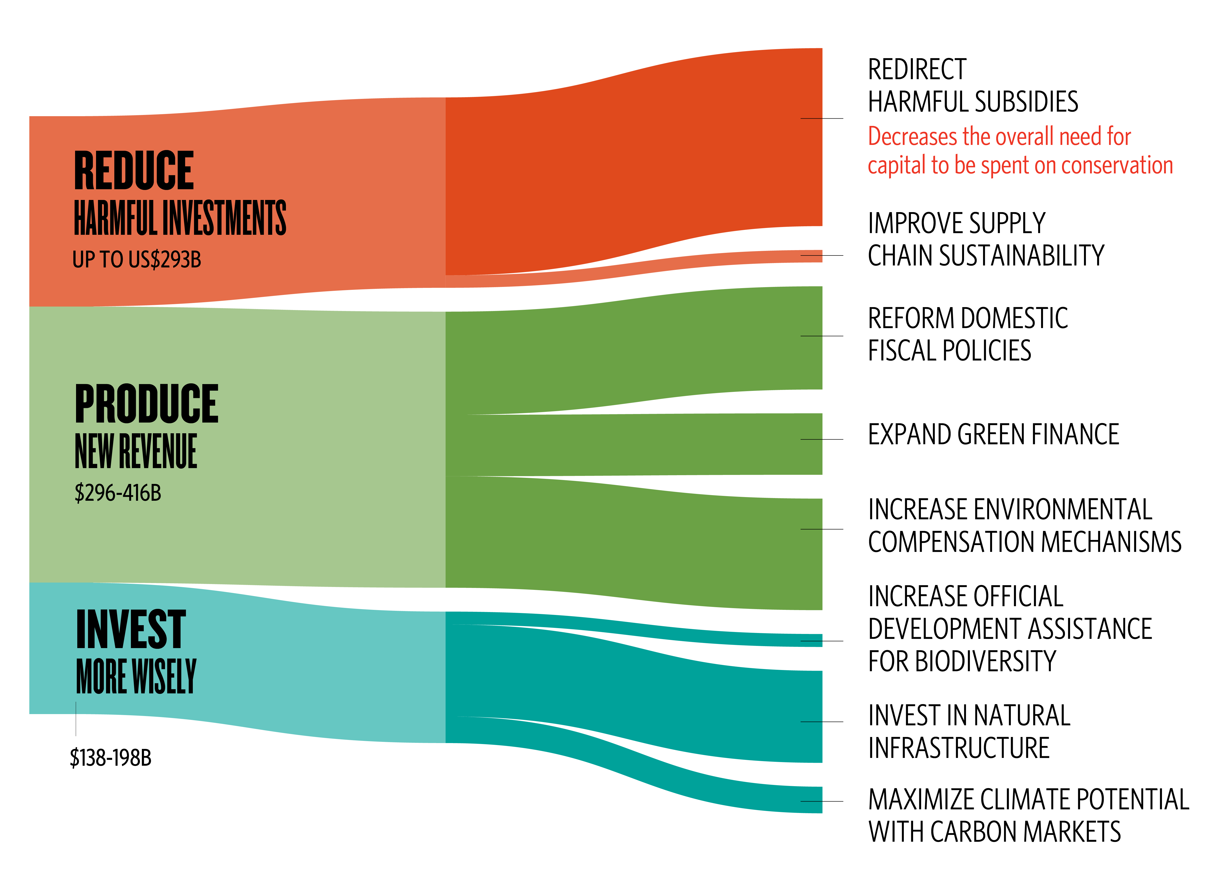 a sankey diagram showing three groupings (Reduce Harmful Investments, Produce New Revenue, Invest More Wisely) flowing into eight financial mechanisms