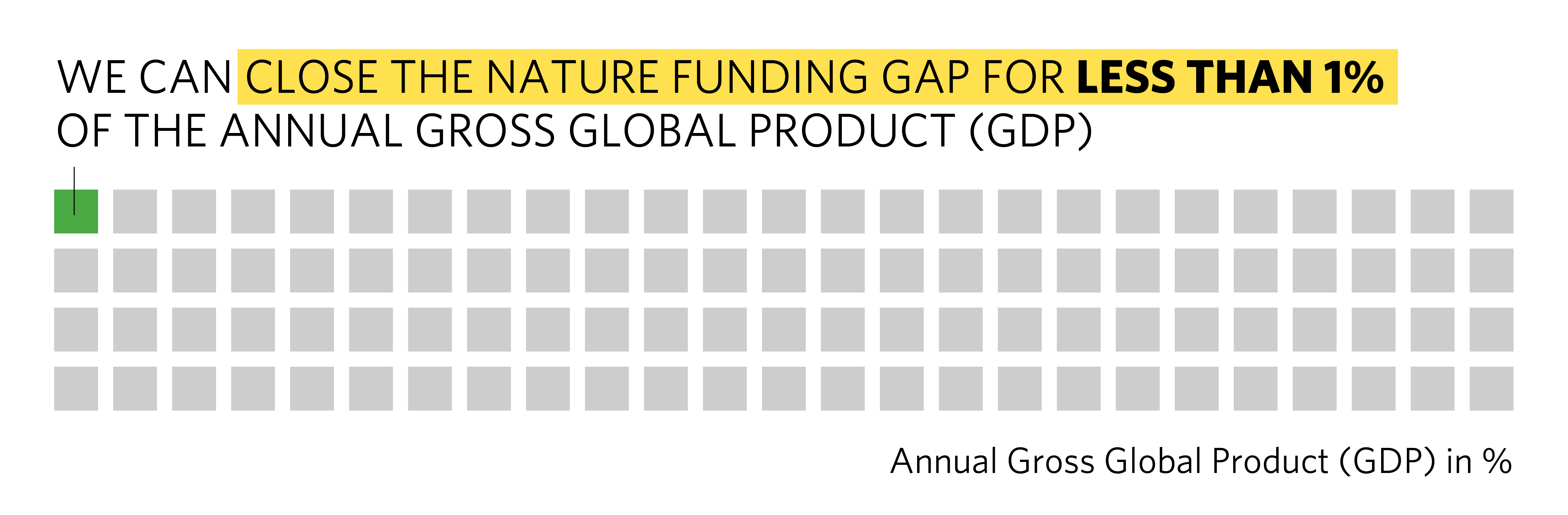 100 small squares with 1 green and 99 gray. Text reads we can close the nature funding gap for less than one percent of the annual gross global product