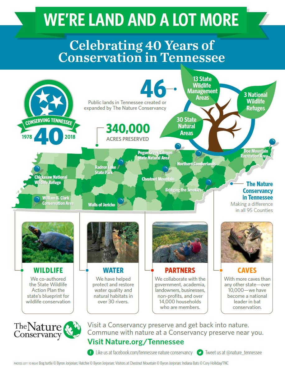 Tennessee Conservation Accomplishments Infographic